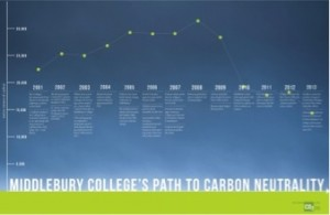 Middlebury-path-to-neutrality
