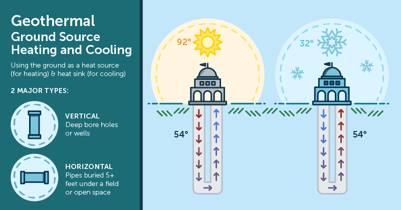 Geothermal Ground Source Heating and Cooling