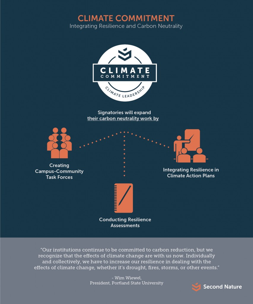 Network-Snapshot-5_Climate_Commitment